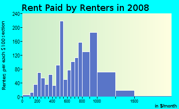 Rent paid by renters in 2009 in Deering Center in Portland neighborhood in ME