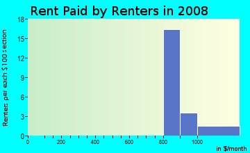 Rent paid by renters in 2009 in Stroudwater in Portland neighborhood in ME