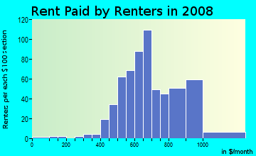 Rent paid by renters in 2009 in John Hix in Wayne neighborhood in MI
