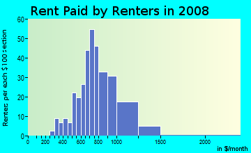 Rent paid by renters in 2009 in Cottage Homes in Berkley neighborhood in MI