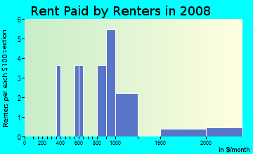 Rent paid by renters in 2009 in Hidden Ravines in Birmingham neighborhood in MI