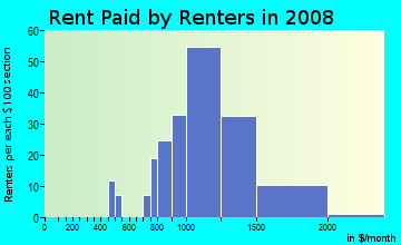 Rent paid by renters in 2009 in Springwells Park in Dearborn neighborhood in MI