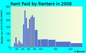 Rent paid by renters in 2009 in Woodsworth in Dearborn neighborhood in MI