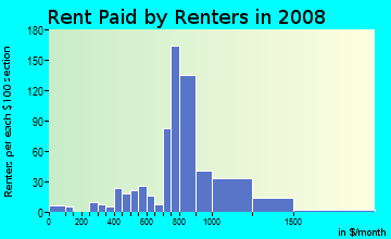 Rent paid by renters in 2009 in Southwestern in Dearborn neighborhood in MI