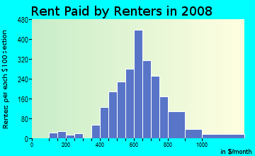 Rent paid by renters in 2009 in South Westnedge in Kalamazoo neighborhood in MI