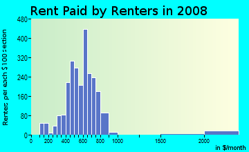Rent paid by renters in 2009 in Milwood in Kalamazoo neighborhood in MI
