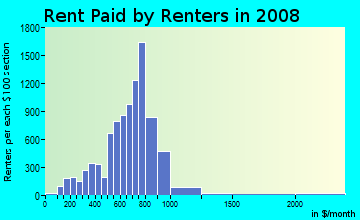 Rent paid by renters in 2009 in North Dearborn Heights in Dearborn Heights neighborhood in MI