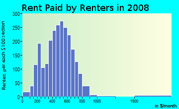 Rent paid by renters in 2009 in Downtown Port Huron in Port Huron neighborhood in MI