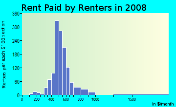 Rent paid by renters in 2009 in West Fulton in Grand Rapids neighborhood in MI