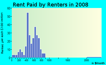Rent paid by renters in 2009 in Boston Square in Grand Rapids neighborhood in MI