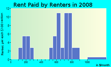 Rent paid by renters in 2009 in Auburn Hills in Grand Rapids neighborhood in MI