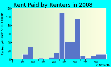 Rent paid by renters in 2009 in John Bell Park in Grand Rapids neighborhood in MI