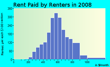Rent paid by renters in 2009 in Midtown in Grand Rapids neighborhood in MI