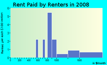 Rent paid by renters in 2009 in Fries Park in Franklin neighborhood in MI