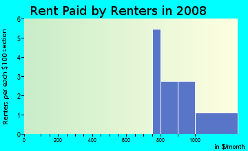 Rent paid by renters in 2009 in Parkhill in Farmington neighborhood in MI