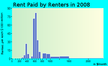 Rent paid by renters in 2009 in Inkster in Farmington neighborhood in MI