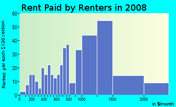 Rent paid by renters in 2009 in Northwestern Highway in Farmington neighborhood in MI