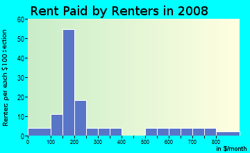 Rent paid by renters in 2009 in Eastern Market in Detroit neighborhood in MI