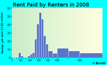 Rent paid by renters in 2009 in Greektown in Detroit neighborhood in MI