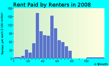 Rent paid by renters in 2009 in Briggs in Detroit neighborhood in MI