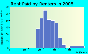 Rent paid by renters in 2009 in Oaktown Heights in Detroit neighborhood in MI