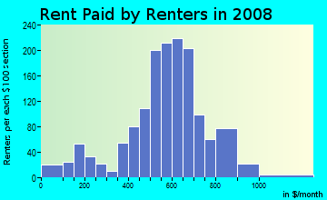 Rent paid by renters in 2009 in Fishkorn in Detroit neighborhood in MI