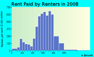 Rent paid by renters in 2009 in Franklin Park in Detroit neighborhood in MI