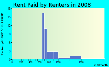 Rent paid by renters in 2009 in Levagood in Dearborn neighborhood in MI