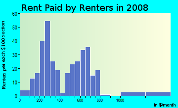 Rent paid by renters in 2009 in Rouge River Valley in Farmington neighborhood in MI