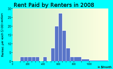 Rent paid by renters in 2009 in Downtown Fraser in Fraser neighborhood in MI