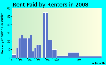 Rent paid by renters in 2009 in Jefferson Chalmers in Detroit neighborhood in MI