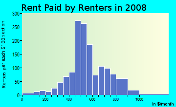 Rent paid by renters in 2009 in Roosevelt Park in Grand Rapids neighborhood in MI