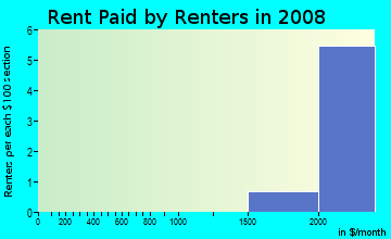 Rent paid by renters in 2009 in Legend Trail in Scottsdale neighborhood in AZ