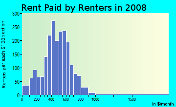 Rent paid by renters in 2009 in South East Community in Grand Rapids neighborhood in MI
