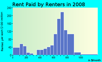 Rent paid by renters in 2009 in Lansing Eaton in Lansing neighborhood in MI