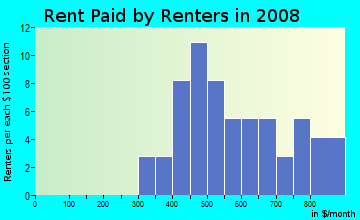 Rent paid by renters in 2009 in Quentin Park in Lansing neighborhood in MI