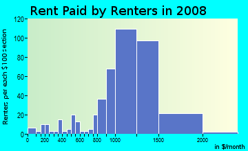 Rent paid by renters in 2009 in Farmington Road in Farmington neighborhood in MI