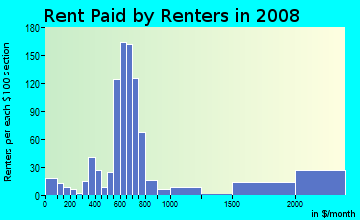 Rent paid by renters in 2009 in Westwood in Kalamazoo neighborhood in MI