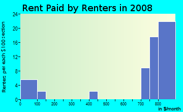 Rent paid by renters in 2009 in Riverforest in Lansing neighborhood in MI