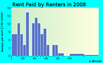 Rent paid by renters in 2009 in Turner Dodge in Lansing neighborhood in MI
