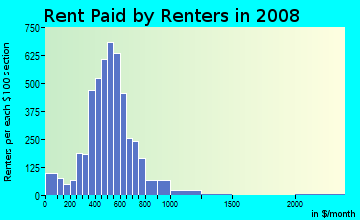 Rent paid by renters in 2009 in North Lansing in Lansing neighborhood in MI