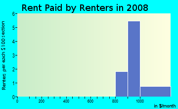 Rent paid by renters in 2009 in Northampton Square in Warren neighborhood in MI