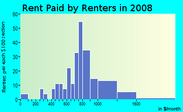 Rent paid by renters in 2009 in University Townhouses in Ann Arbor neighborhood in MI