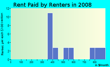 Rent paid by renters in 2009 in Rancho Mesa Verde in Somerton neighborhood in AZ