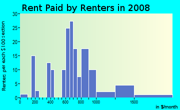 Rent paid by renters in 2009 in Old Rosedale Gardens in Livonia neighborhood in MI