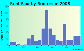 Rent paid by renters in 2009 in Emmons Orchard in Wyandotte neighborhood in MI