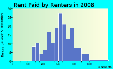 Rent paid by renters in 2009 in Dix Avenue Gardens in Lincoln Park neighborhood in MI