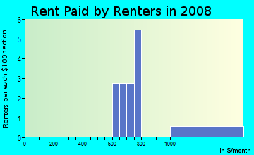 Rent paid by renters in 2009 in Grennada in Livonia neighborhood in MI