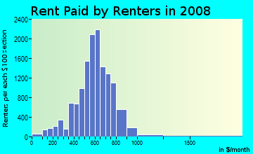 Rent paid by renters in 2009 in South Warren in Center Line neighborhood in MI