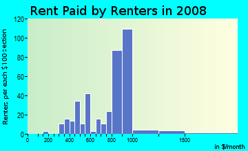Rent paid by renters in 2009 in Verdun Heights in Oak Park neighborhood in MI